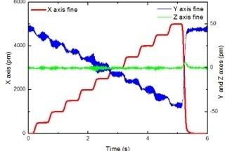 Using Synchronous Data Acquisition for Vibration Propagation Detection