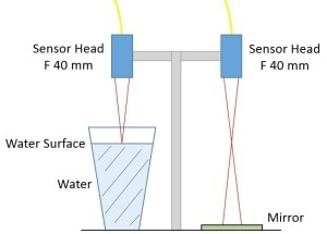 Measuring Surface Displacement of Water