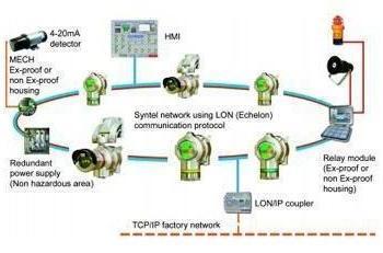 Gas Detection in Non-Hazardous Areas - SYNTEL System