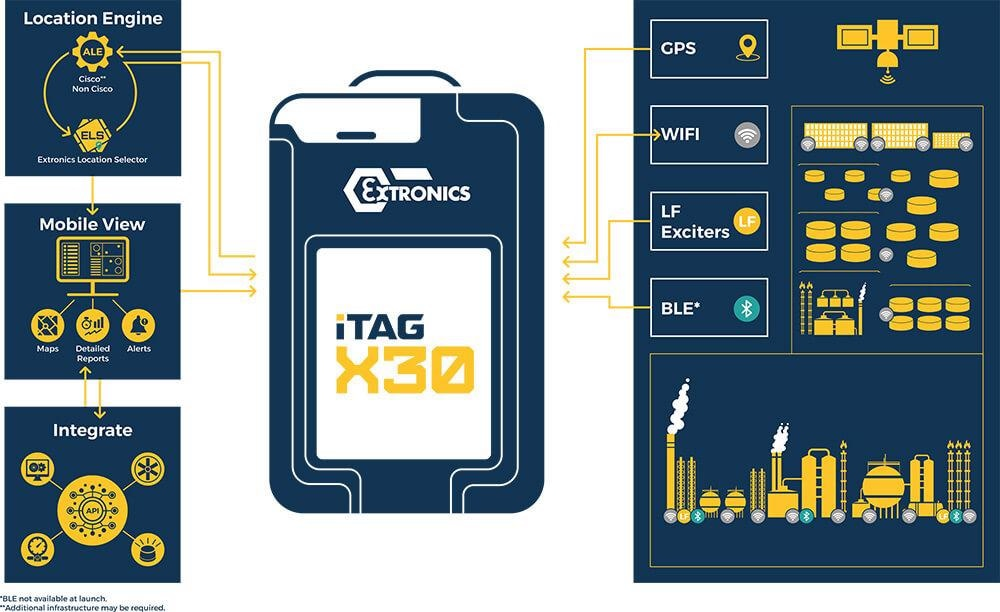The iTAG X30 Worker Location Tag from Extronics Ltd.