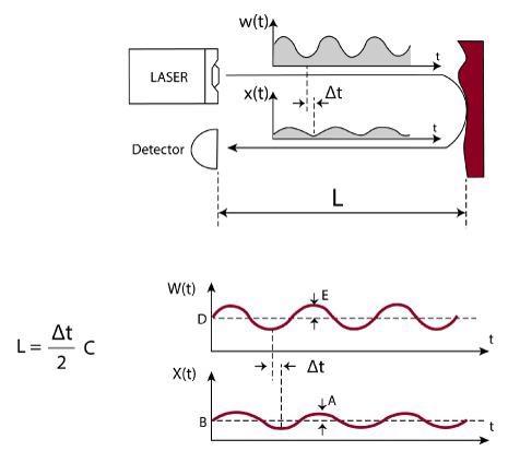 LiOM Series: LiDAR Laser Technology