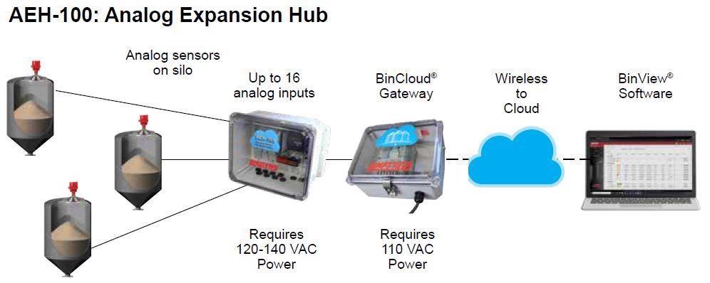 BinCloud® Gateway Inventory Management System