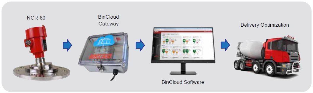 CementView™: Software as a Service (SaaS) Platform