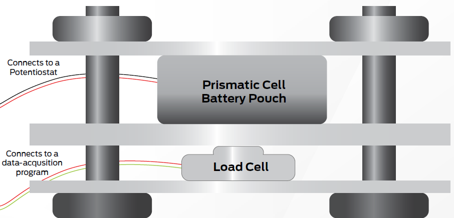 Evaluating Battery Pressure Dynamics with Pressure Mapping
