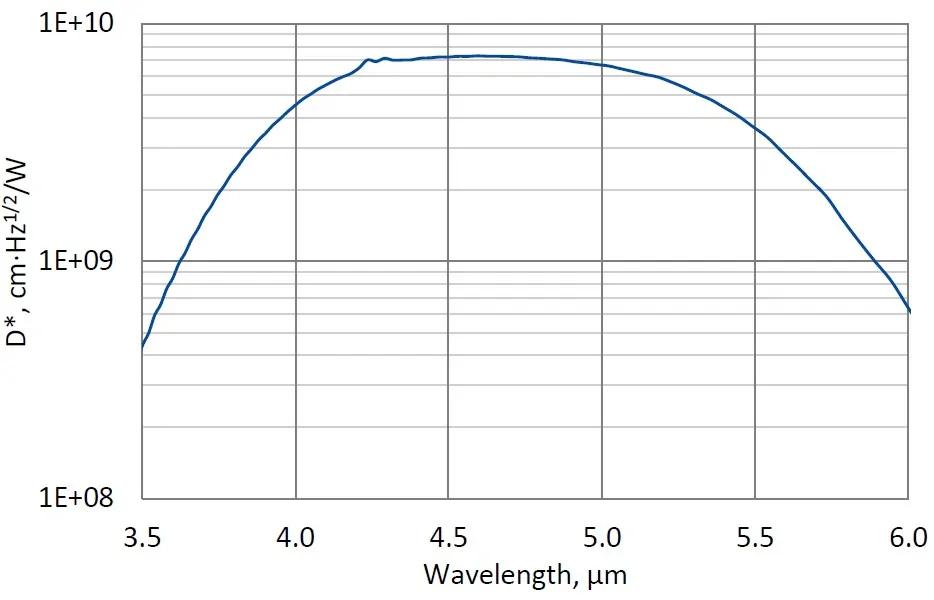 Spectral response (Ta = 20 °C)