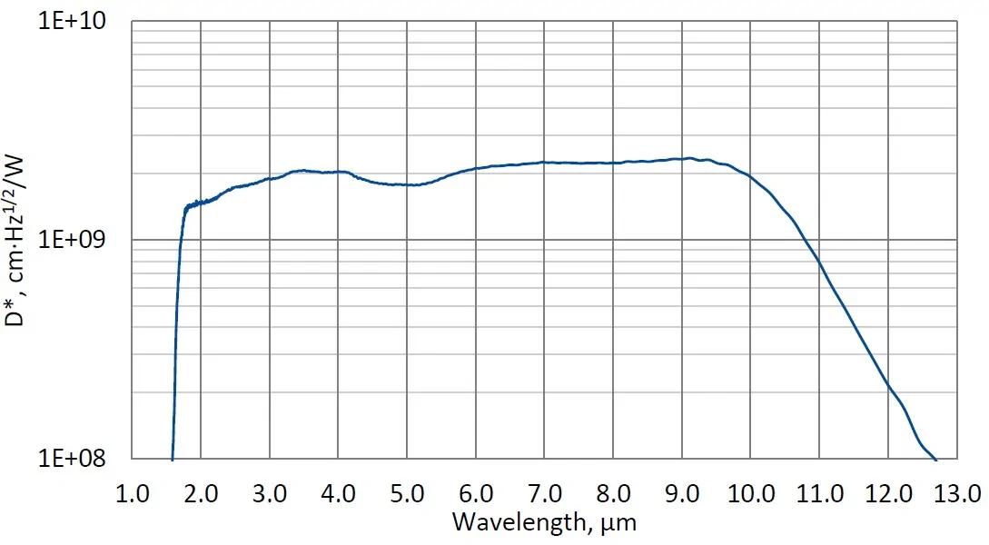 Spectral response (Ta=20 °C).