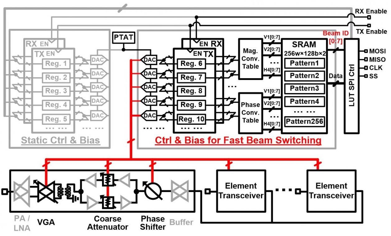 New Phased-Array Transceiver Supports Efficient, Reliable 5G Communications.