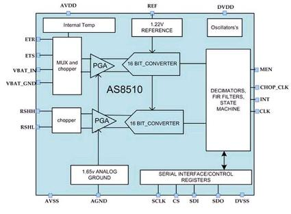 austriamicrosystems Introduces the AS8510 IC