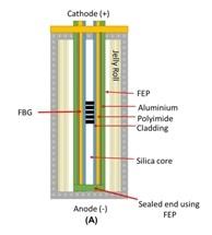 WMG Researchers Develop Lithium Battery Temperature Sensor