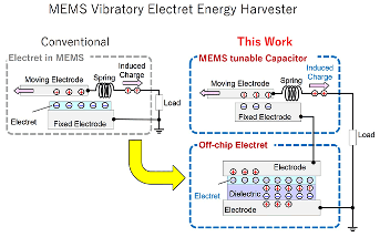 New Micro-Electromechanical Energy Harvester Enables More Design Flexibility Crucial for Future IoT Applications