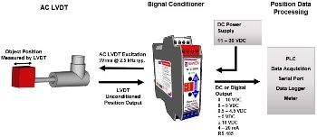 LVDT Signal Conditioner Pairs with AC LVDT, RVDT or LVRT Half Bridge to Provide DC Output for Industrial Process Control Applications