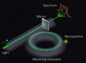 Physicists Propose a New Type of Sensor for Exceptionally Sensitive Detection