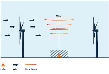 Permanent Met Lidars at Irish Wind Farms