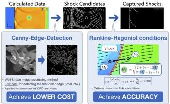 Integrated Shock Sensor Accurately Dissipates Harmful Waves