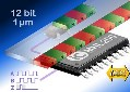 iC-Haus iC-MHL200 Integrated System for Magnetic Encoder Applications