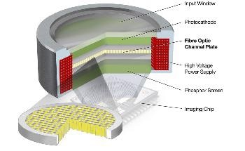 Highly Efficient Fibre Optic Channel Plates