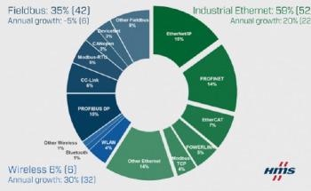EtherNet/IP Association Membership